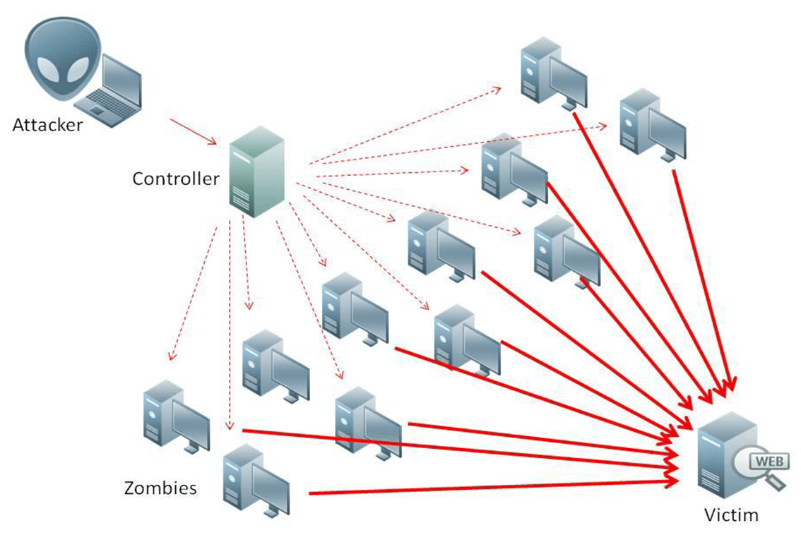 Protection from ddos attacks 2